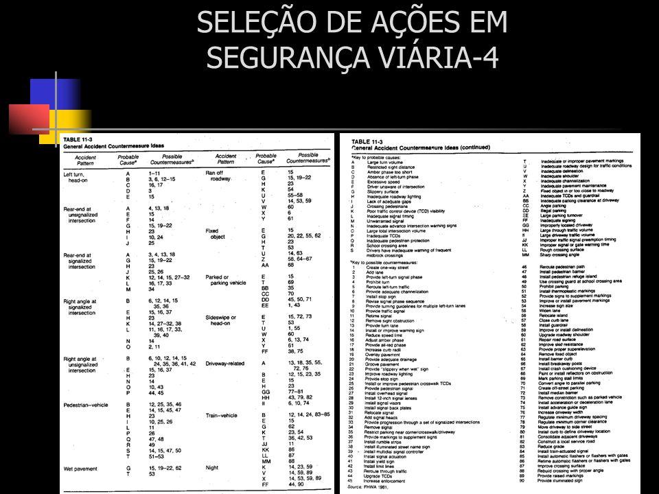 SELEÇÃO DE AÇÕES EM SEGURANÇA VIÁRIA-4