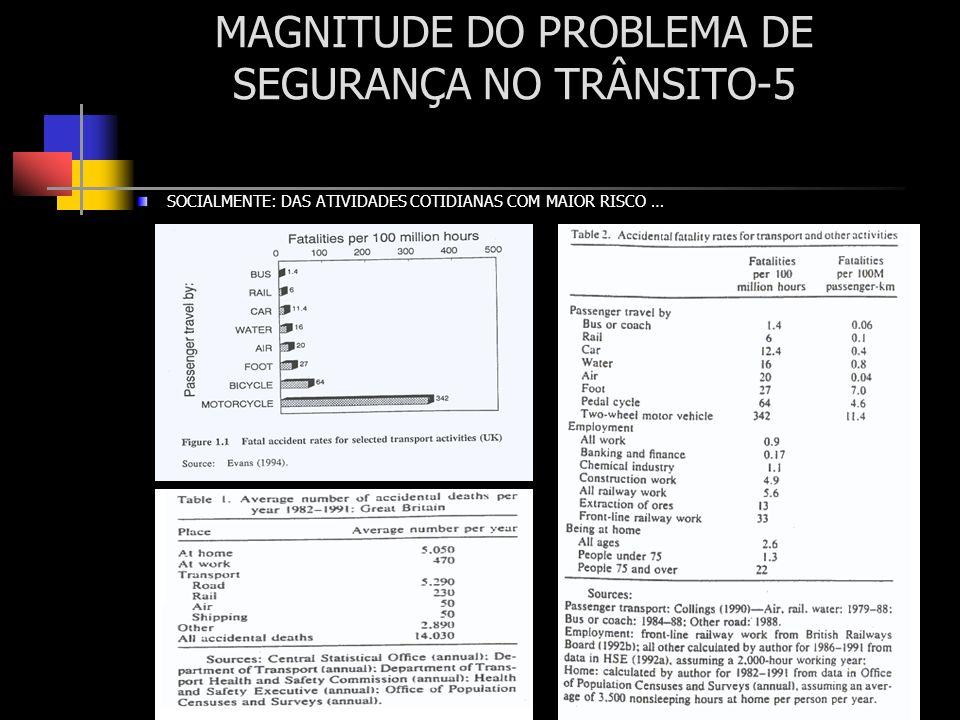 MAGNITUDE DO PROBLEMA DE SEGURANÇA NO TRÂNSITO-5