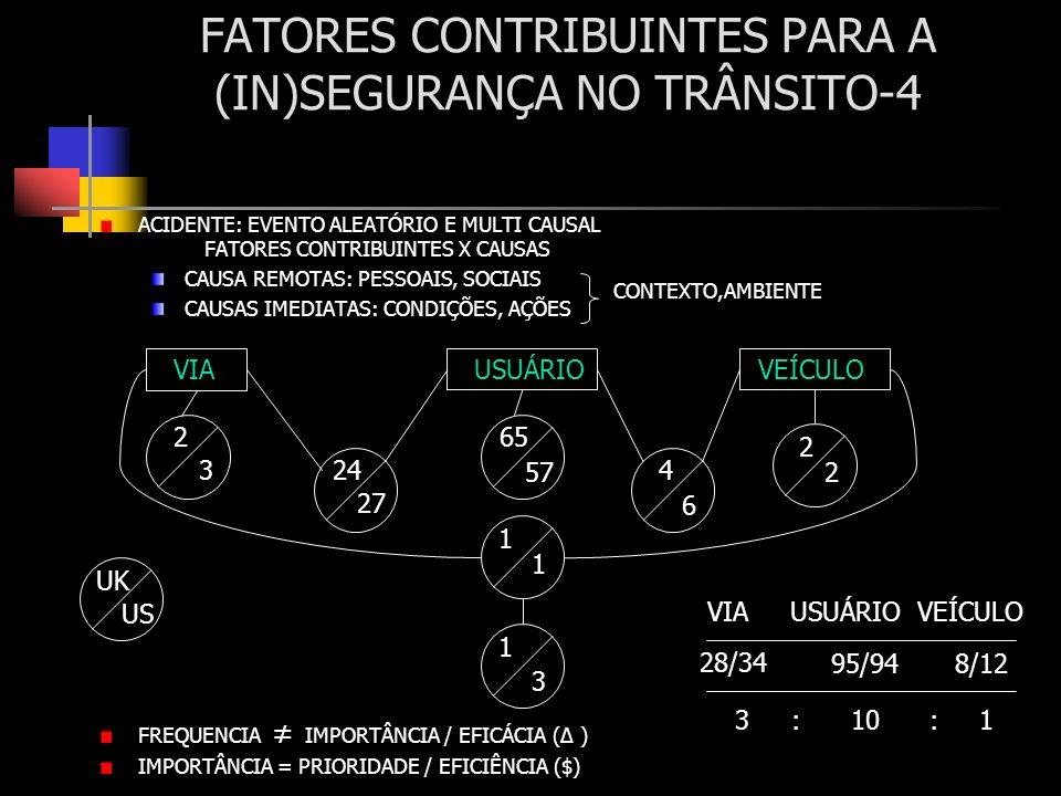 FATORES CONTRIBUINTES PARA A (IN)SEGURANÇA NO TRÂNSITO-4
