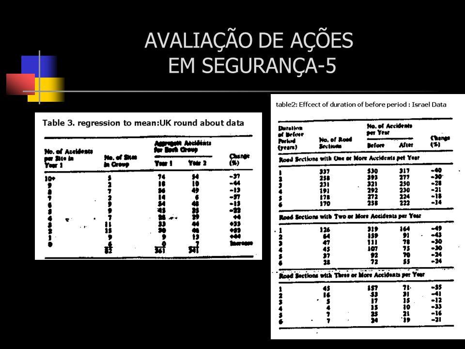 AVALIAÇÃO DE AÇÕES EM SEGURANÇA-5