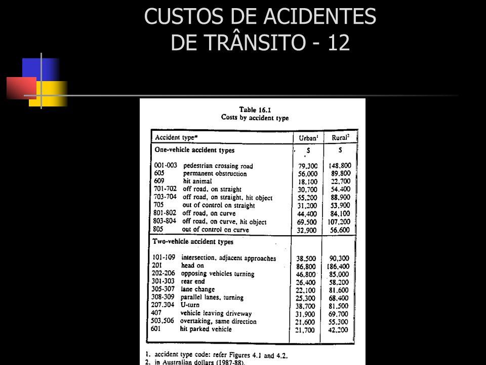 CUSTOS DE ACIDENTES DE TRÂNSITO - 12