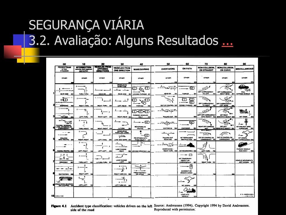 SEGURANÇA VIÁRIA 3.2. Avaliação: Alguns Resultados ...