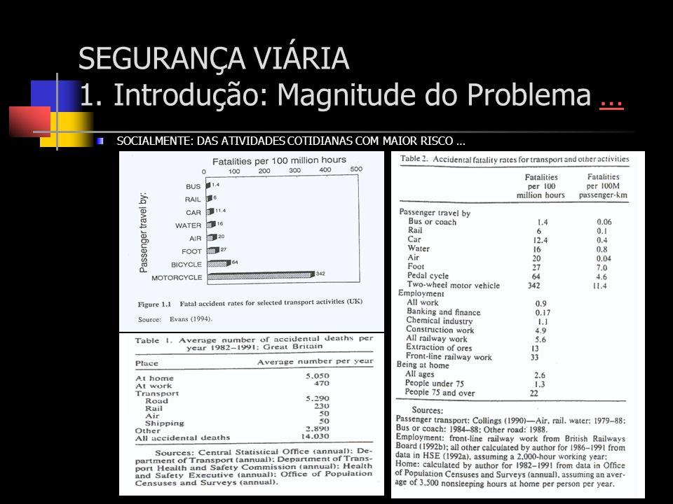 SEGURANÇA VIÁRIA 1. Introdução: Magnitude do Problema …