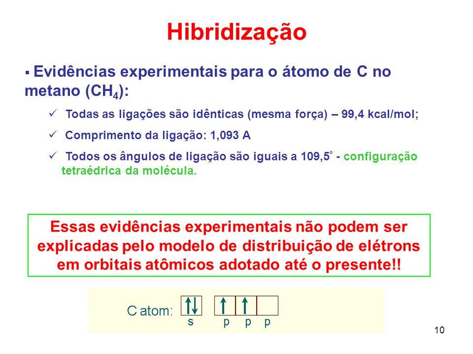 Hibridização Evidências experimentais para o átomo de C no metano (CH4): Todas as ligações são idênticas (mesma força) – 99,4 kcal/mol;