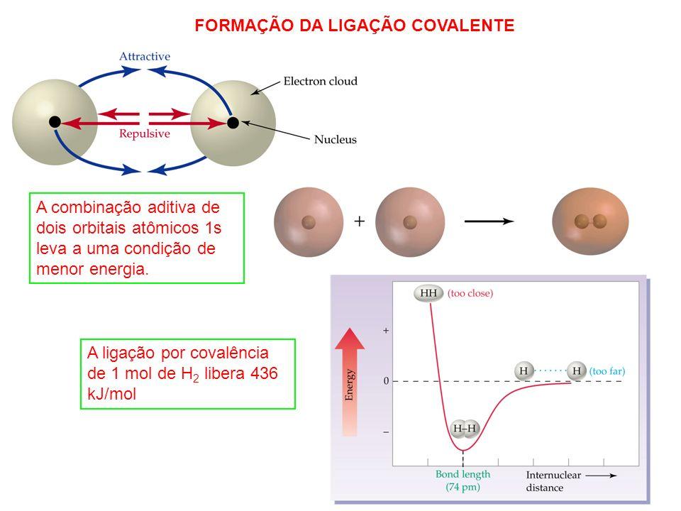 FORMAÇÃO DA LIGAÇÃO COVALENTE