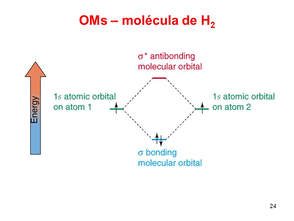 OMs – molécula de H2