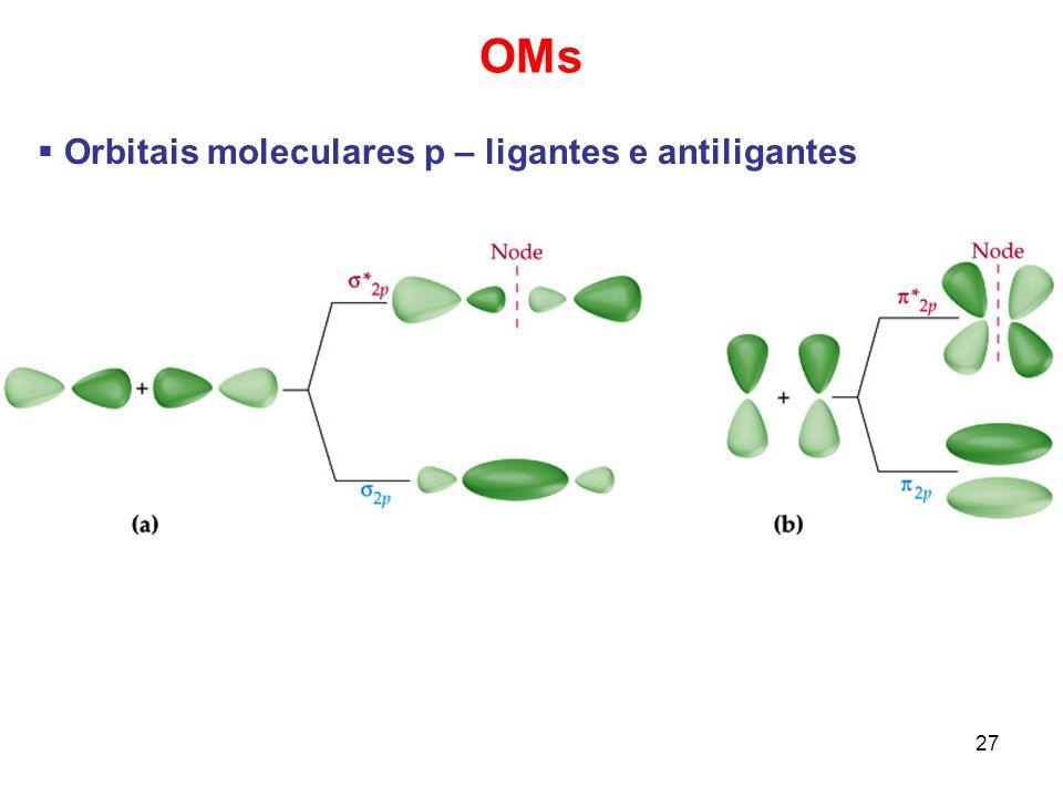 OMs Orbitais moleculares p – ligantes e antiligantes