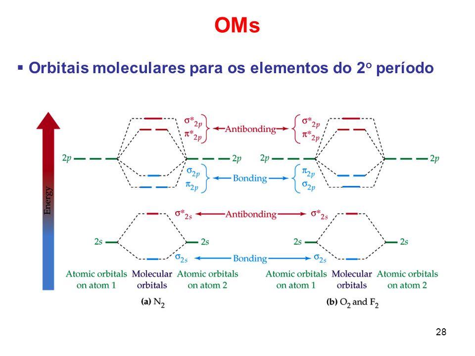OMs Orbitais moleculares para os elementos do 2o período