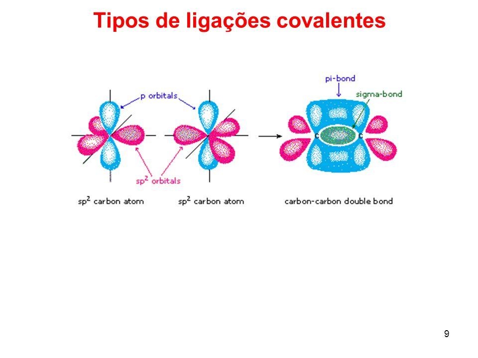 Tipos de ligações covalentes