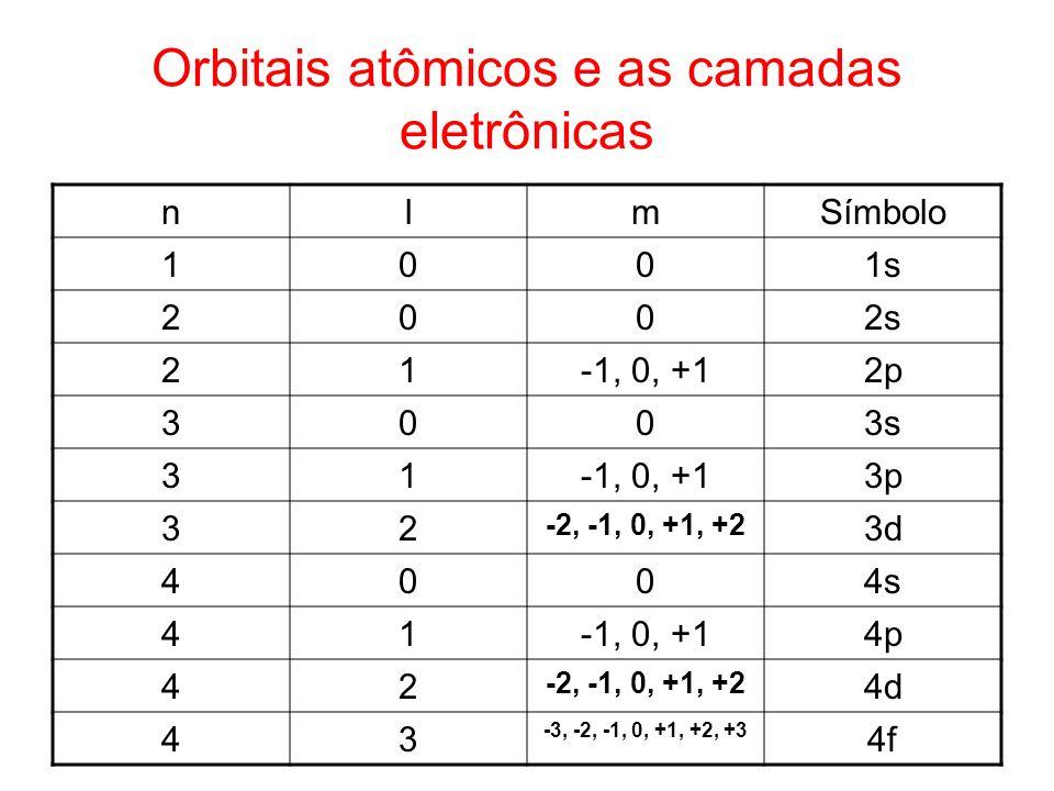 Orbitais atômicos e as camadas eletrônicas