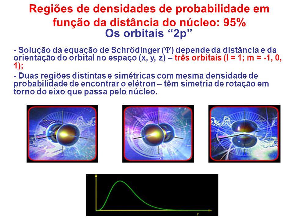 Regiões de densidades de probabilidade em função da distância do núcleo: 95%