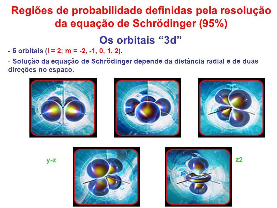Regiões de probabilidade definidas pela resolução da equação de Schrödinger (95%)