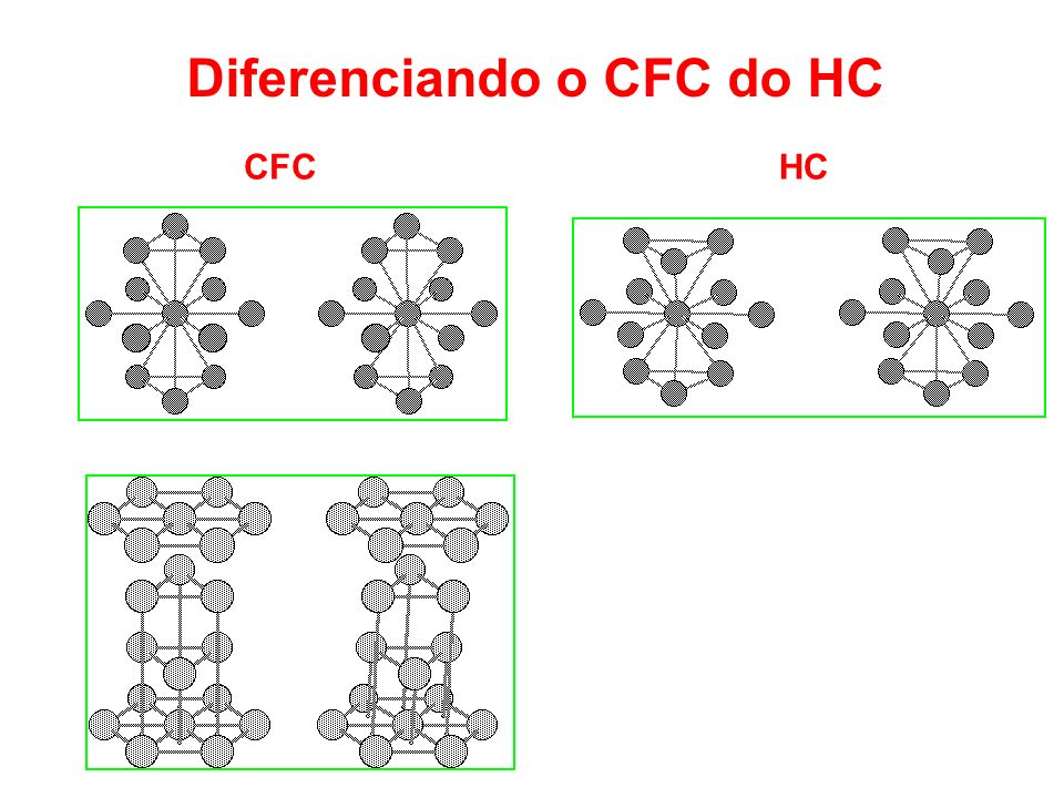 Diferenciando o CFC do HC