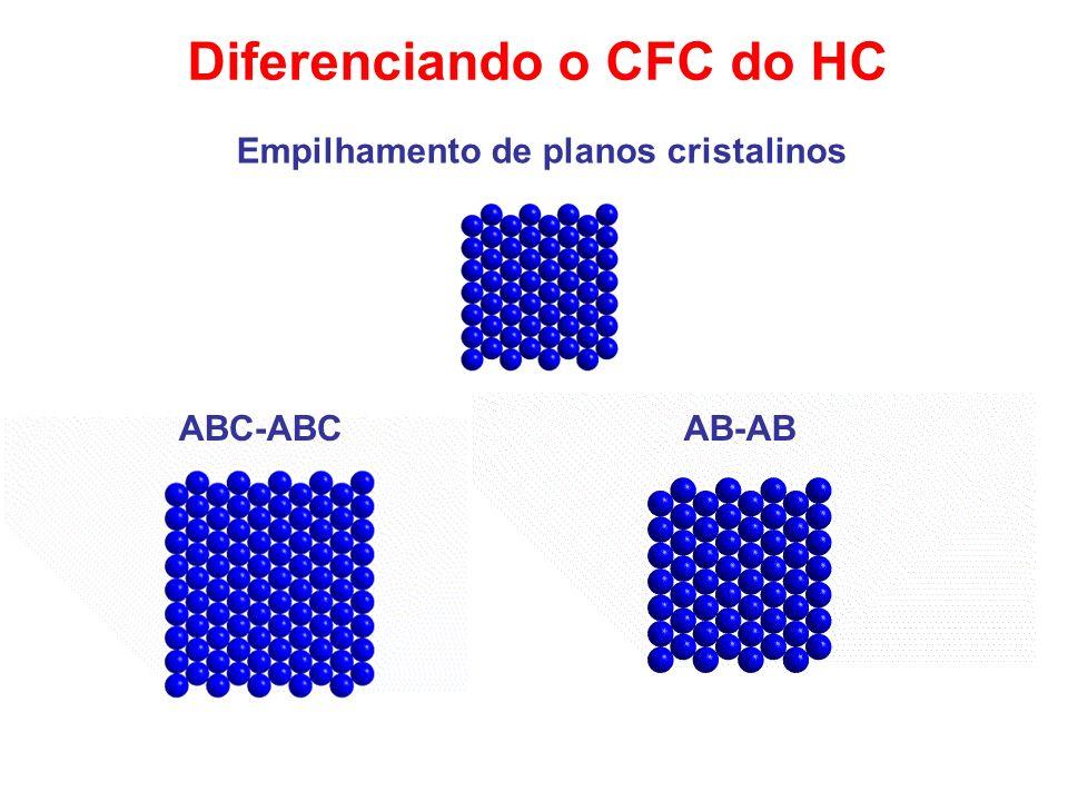 Diferenciando o CFC do HC Empilhamento de planos cristalinos