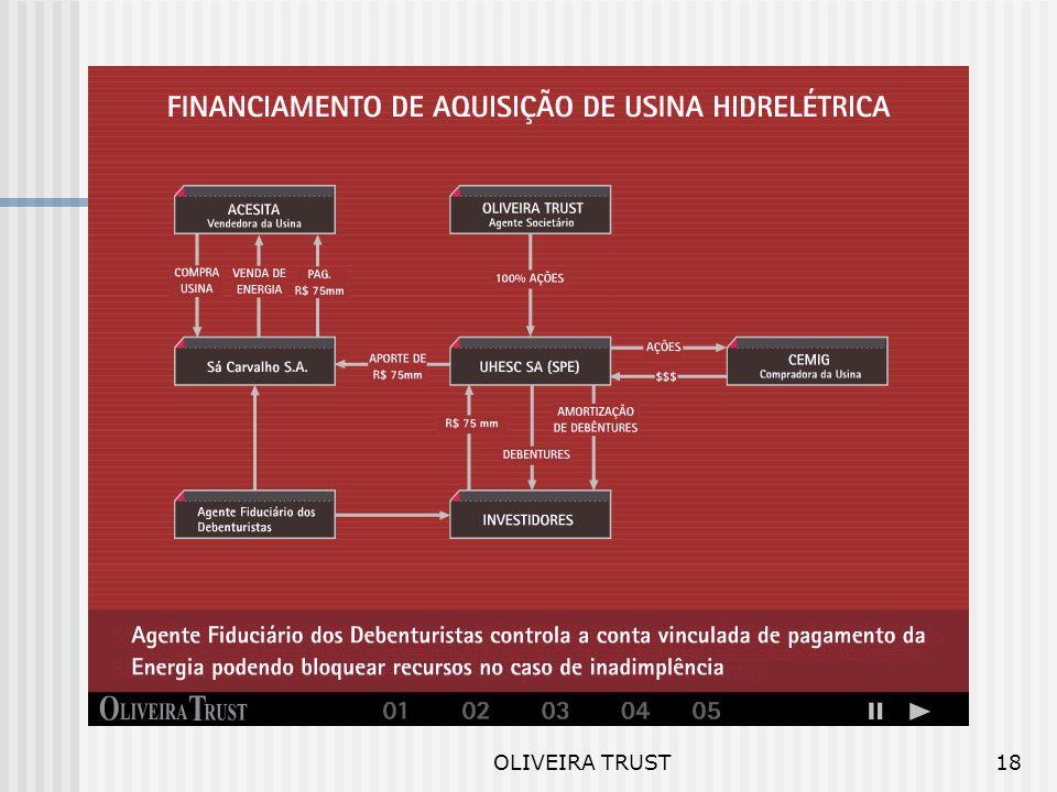 OLIVEIRA TRUST