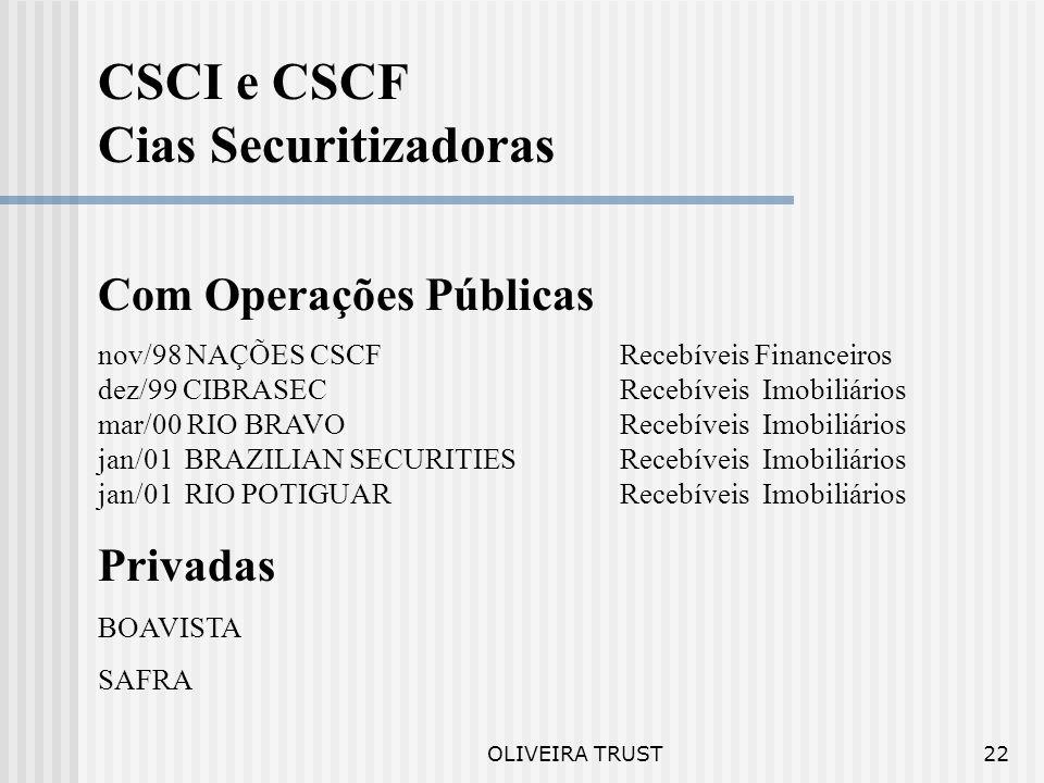 CSCI e CSCF Cias Securitizadoras Com Operações Públicas Privadas