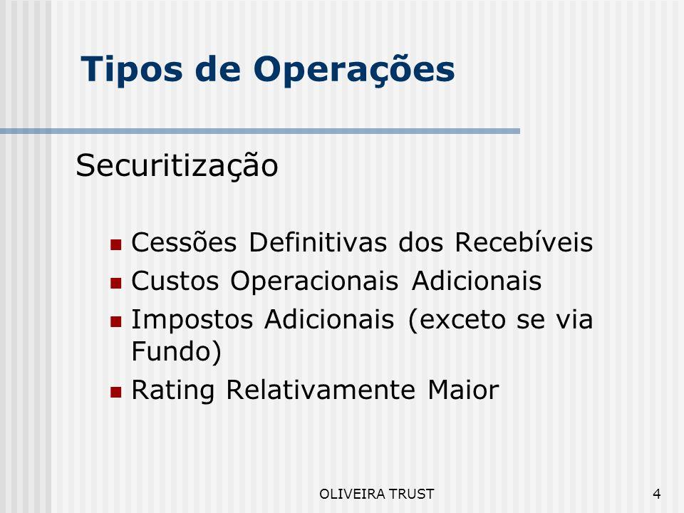 Tipos de Operações Securitização Cessões Definitivas dos Recebíveis