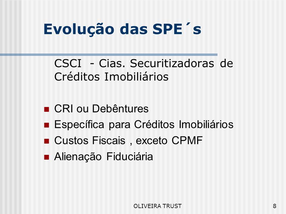 Evolução das SPE´s CSCI - Cias. Securitizadoras de Créditos Imobiliários. CRI ou Debêntures.