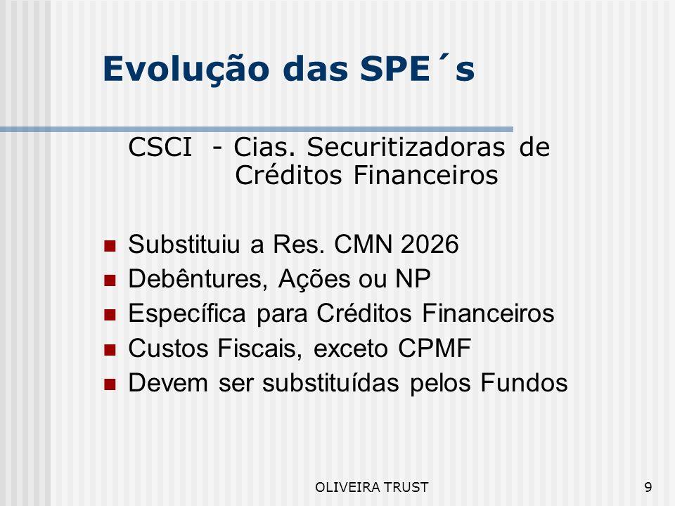 Evolução das SPE´s CSCI - Cias. Securitizadoras de Créditos Financeiros. Substituiu a Res. CMN 2026.
