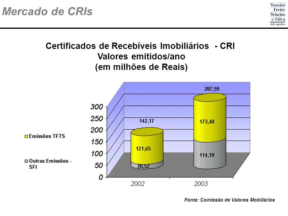 Mercado de CRIs Certificados de Recebíveis Imobiliários - CRI