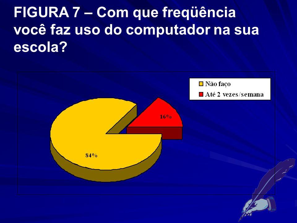 FIGURA 7 – Com que freqüência você faz uso do computador na sua escola
