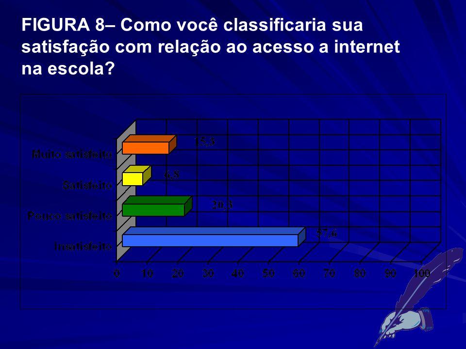 FIGURA 8– Como você classificaria sua satisfação com relação ao acesso a internet na escola