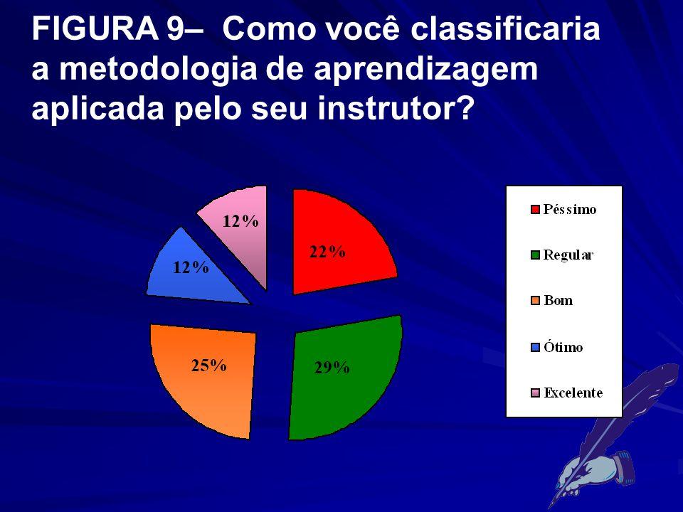 FIGURA 9– Como você classificaria a metodologia de aprendizagem aplicada pelo seu instrutor