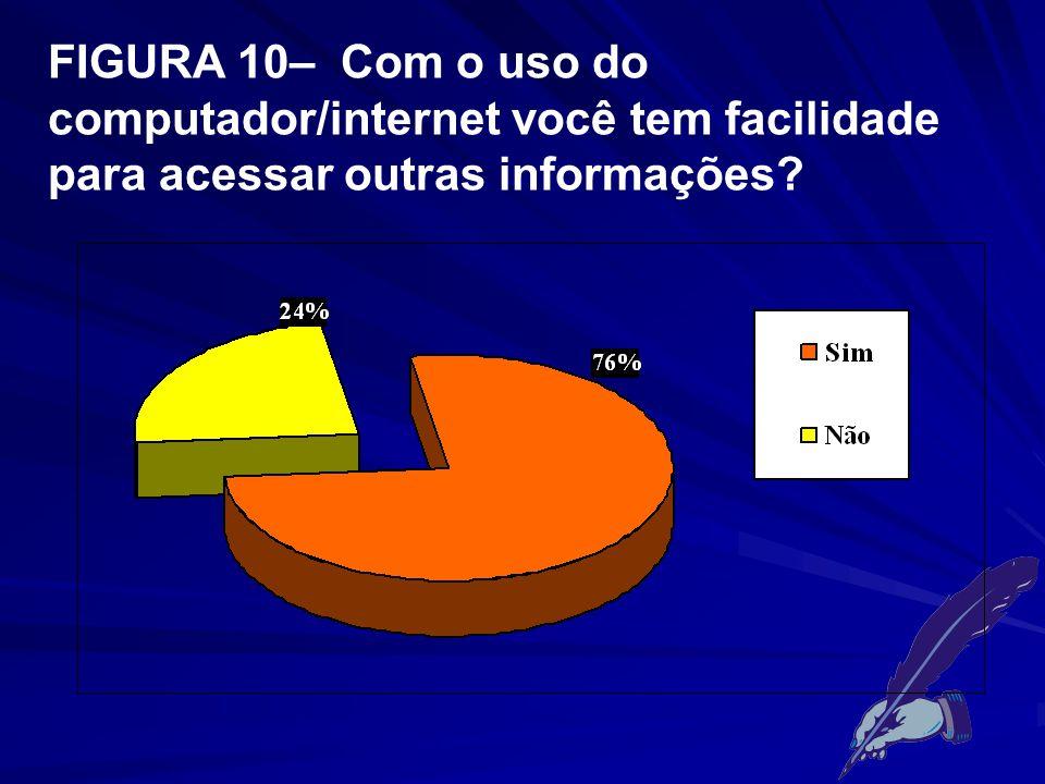 FIGURA 10– Com o uso do computador/internet você tem facilidade para acessar outras informações