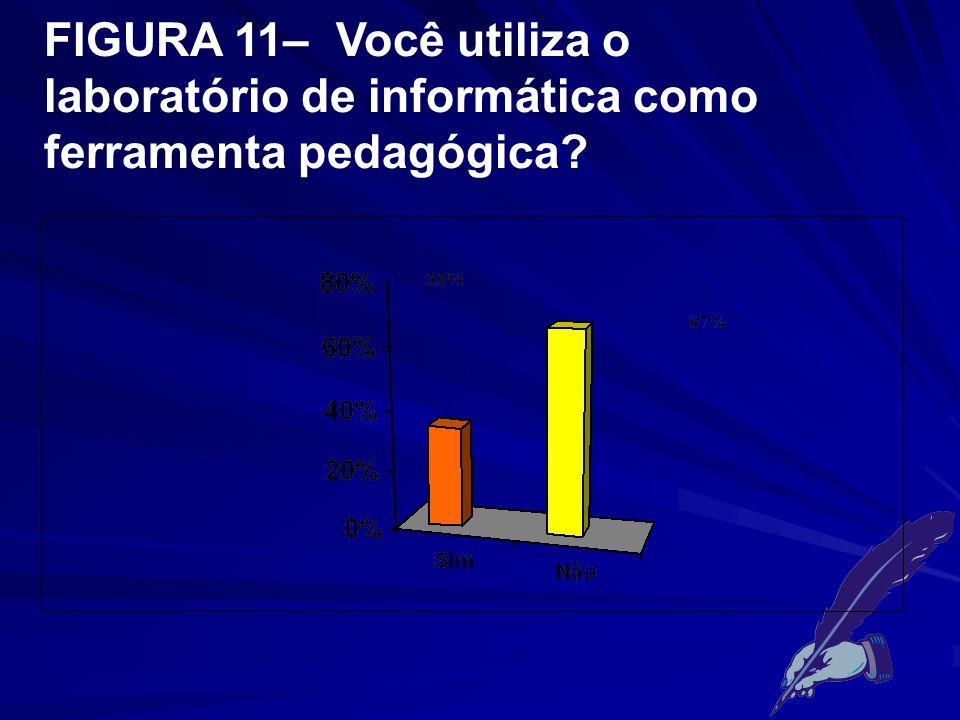 FIGURA 11– Você utiliza o laboratório de informática como ferramenta pedagógica