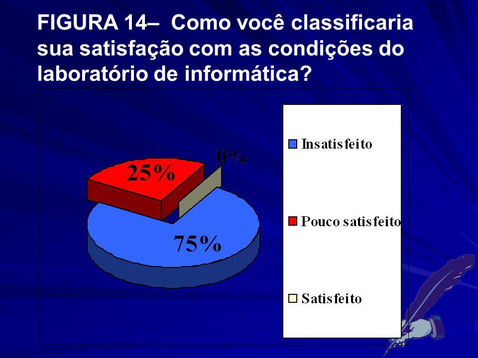 FIGURA 14– Como você classificaria sua satisfação com as condições do laboratório de informática