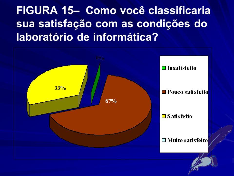 FIGURA 15– Como você classificaria sua satisfação com as condições do laboratório de informática