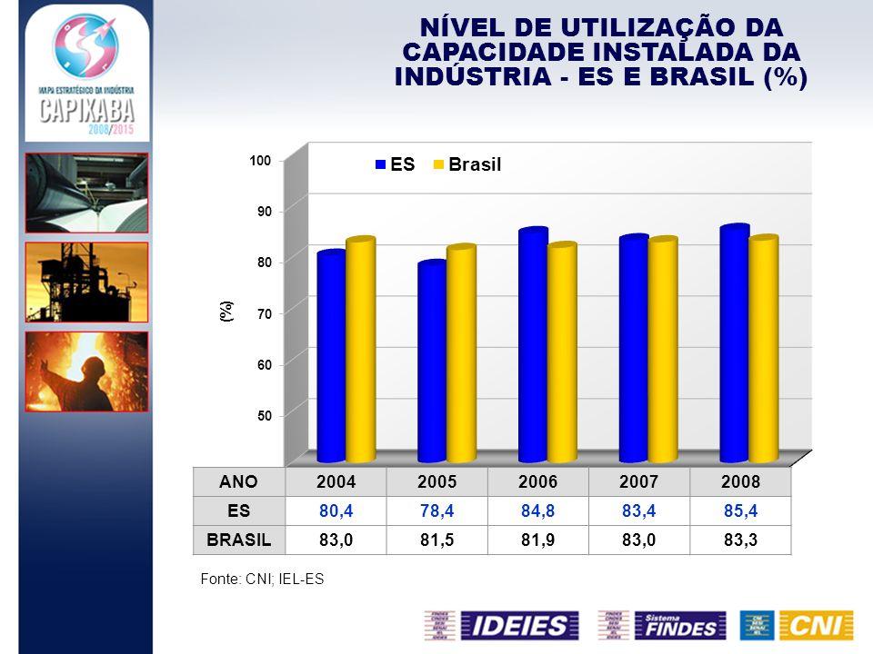 NÍVEL DE UTILIZAÇÃO DA CAPACIDADE INSTALADA DA INDÚSTRIA - ES E BRASIL (%)