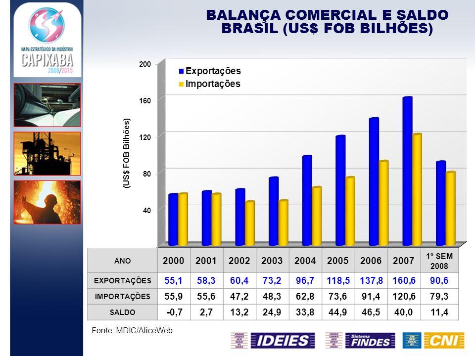 BALANÇA COMERCIAL E SALDO BRASIL (US$ FOB BILHÕES)