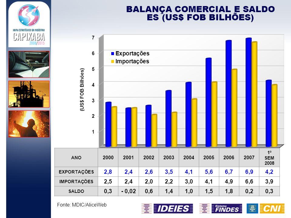 BALANÇA COMERCIAL E SALDO ES (US$ FOB BILHÕES)
