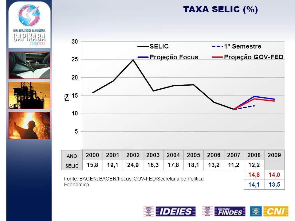 TAXA SELIC (%)ANO. 2000. 2001. 2002. 2003. 2004. 2005. 2006. 2007. 2008. 2009. SELIC. 15,8. 19,1. 24,9.