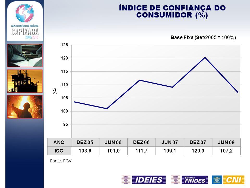 ÍNDICE DE CONFIANÇA DO CONSUMIDOR (%)