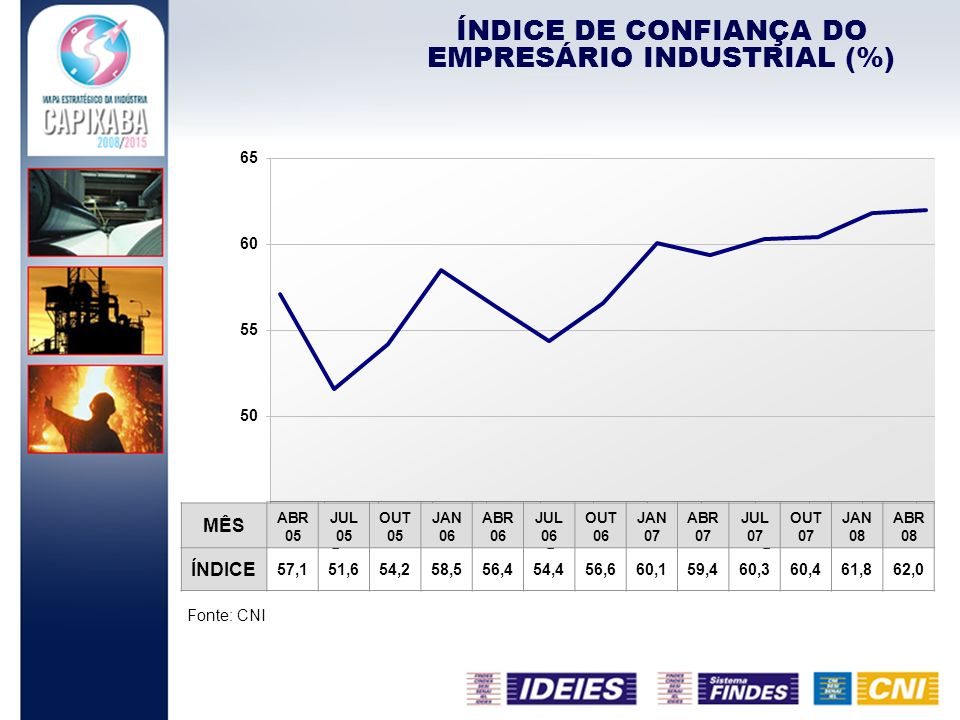 ÍNDICE DE CONFIANÇA DO EMPRESÁRIO INDUSTRIAL (%)