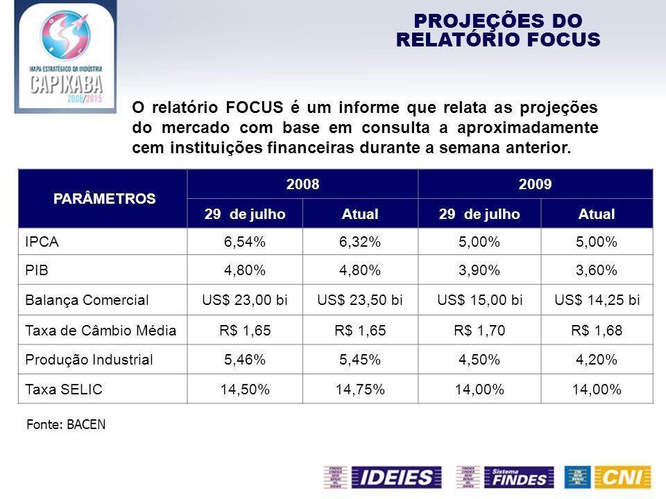 PROJEÇÕES DO RELATÓRIO FOCUS