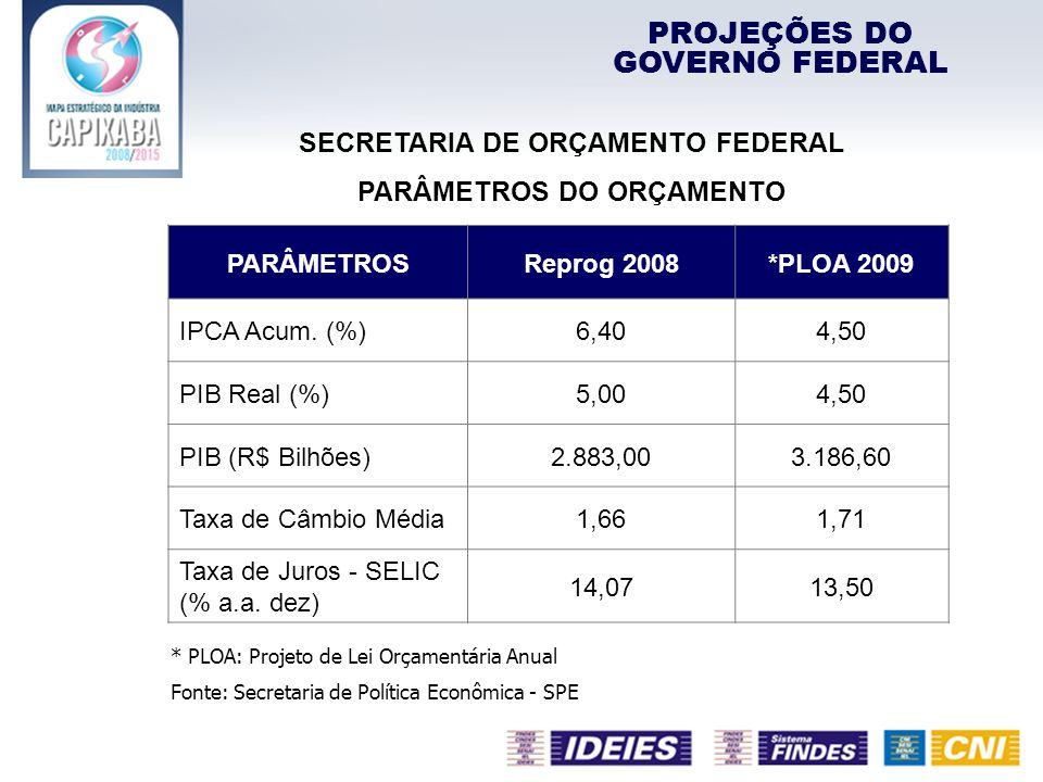 SECRETARIA DE ORÇAMENTO FEDERAL PARÂMETROS DO ORÇAMENTO