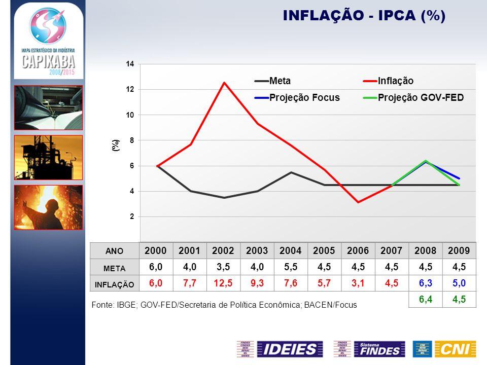 INFLAÇÃO - IPCA (%)ANO. 2000. 2001. 2002. 2003. 2004. 2005. 2006. 2007. 2008. 2009. META. 6,0. 4,0.