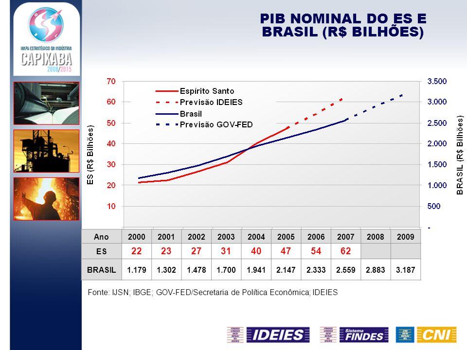 PIB NOMINAL DO ES E BRASIL (R$ BILHÕES)