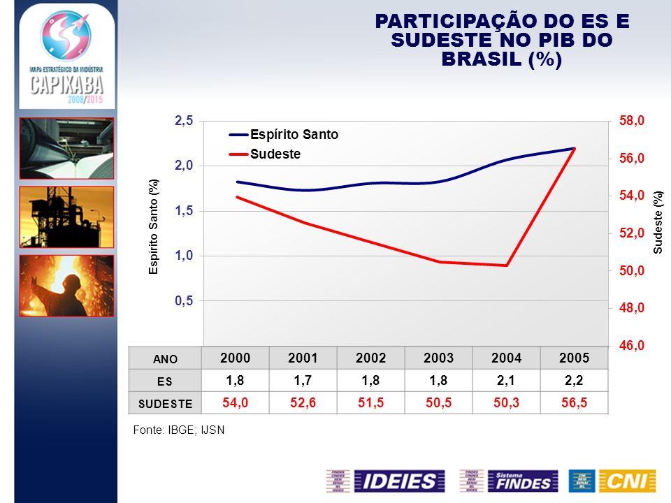 PARTICIPAÇÃO DO ES E SUDESTE NO PIB DO BRASIL (%)