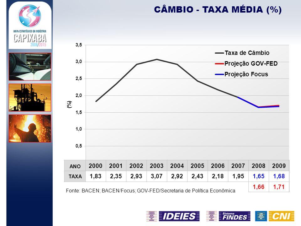 CÂMBIO - TAXA MÉDIA (%) ANO. 2000. 2001. 2002. 2003. 2004. 2005. 2006. 2007. 2008. 2009. TAXA.