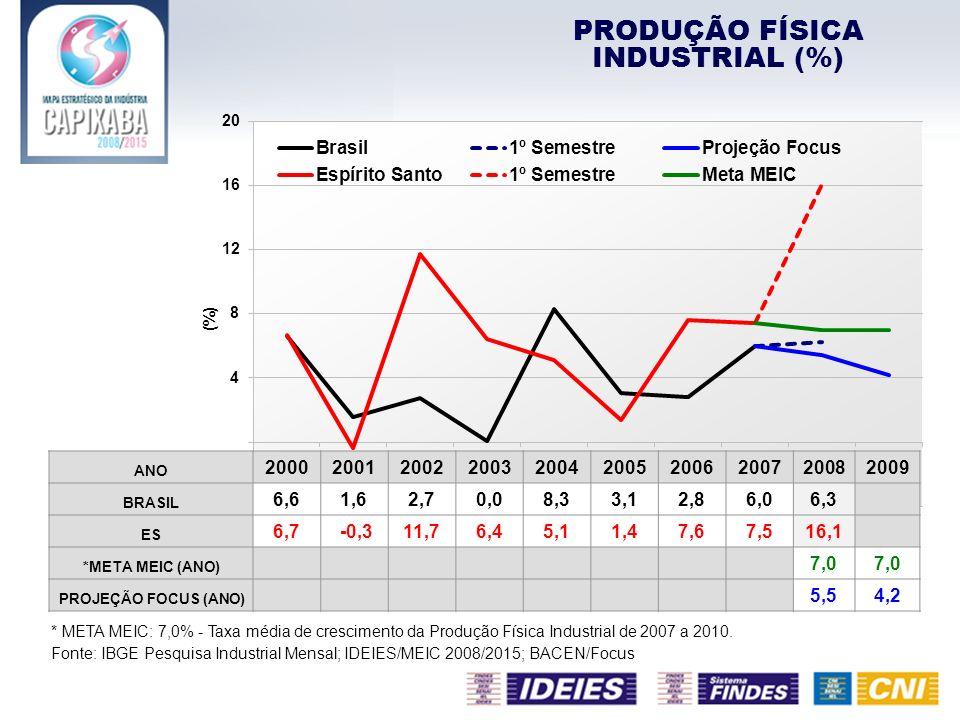 PRODUÇÃO FÍSICA INDUSTRIAL (%)