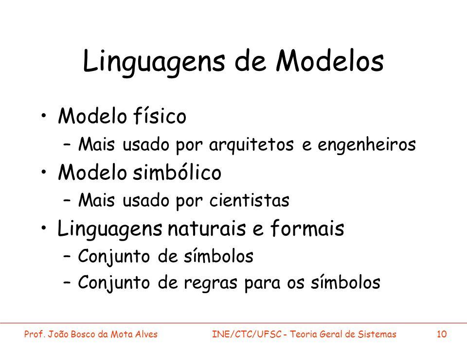Linguagens de Modelos Modelo físico Modelo simbólico
