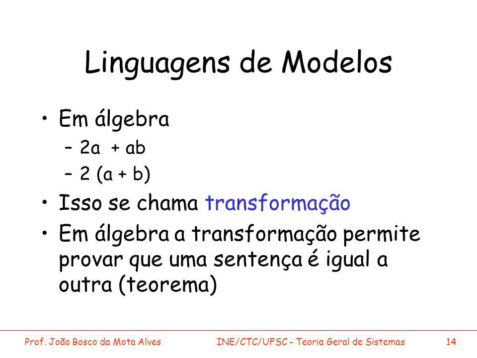 Linguagens de Modelos Em álgebra Isso se chama transformação