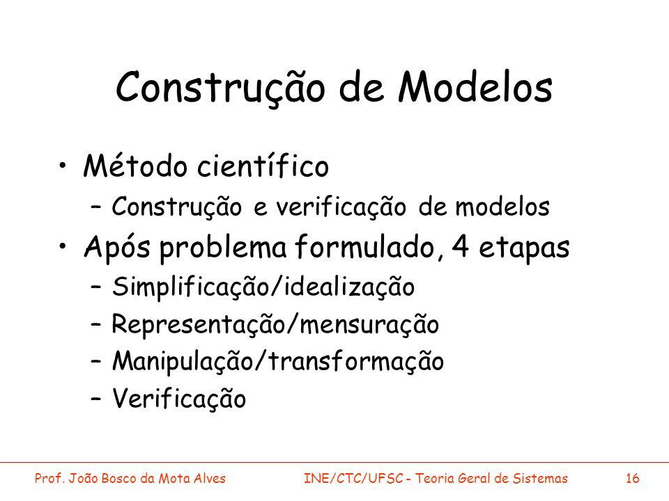 Construção de Modelos Método científico