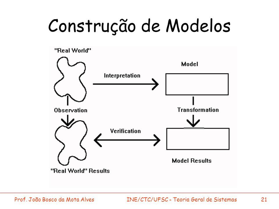 Construção de Modelos Prof. João Bosco da Mota Alves
