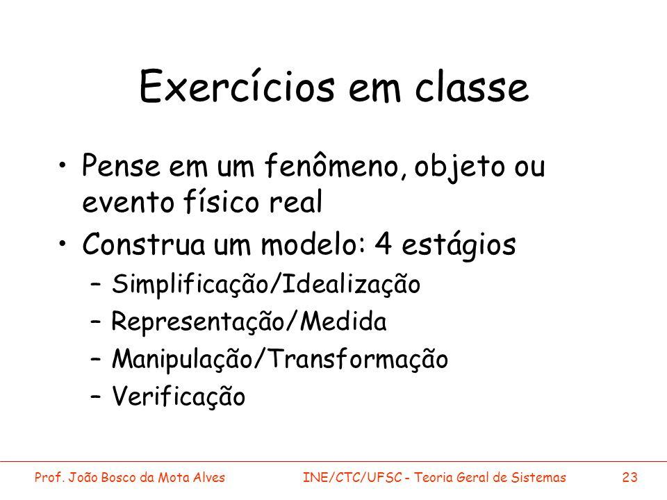 Exercícios em classe Pense em um fenômeno, objeto ou evento físico real. Construa um modelo: 4 estágios.