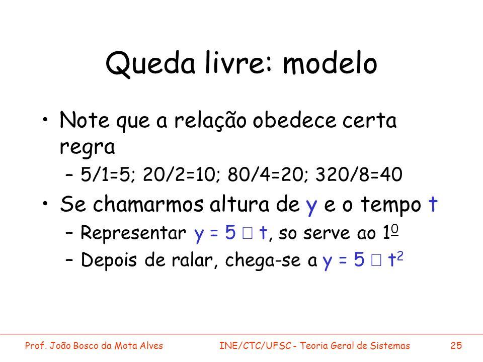 Queda livre: modelo Note que a relação obedece certa regra